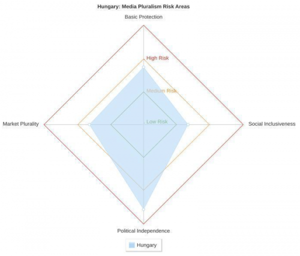 Magyarország eredményei a négy vizsgált dimenzióban (Forrás: EUI CMPF - MPM 2016)