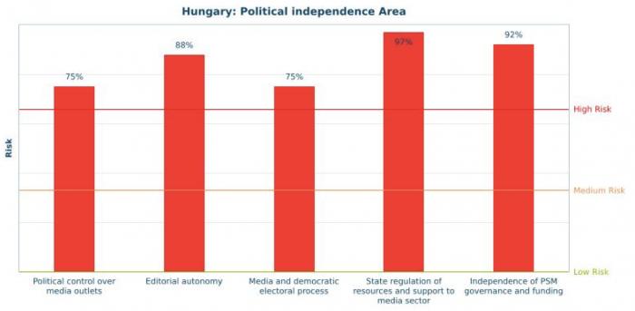 Politikai függetlenség (Forrás: EUI CMPF - MPM 2016)